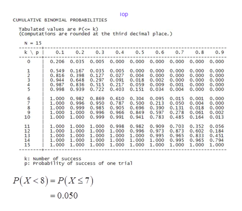 op CUMULATIVE BINOMIAL PROBABILITIES Tabulated values are P(< k) (computations are rounded at the third decimal place.) N 15 kp i 0.1 0.4 0.6 0.2 0.3 0.5 0.7 0.8 0.9 0 0.206 0.035 0.005 0.000 0.000 0.000 0.000 0.000 0.000 1 2 3 0. 549 0.167 0.035 0.005 0.000 0.000 0.000 0.000 0.000 0.816 0.398 0.127 0.027 0.004 0.000 0.000 0.000 0.000 0.944 0.648 0.297 0.091 0.018 0.002 0.000 0.000 0.000 0.987 0.836 0. 515 0.217 0.059 0.009 0.001 0.000 0.000 0.998 0.939 0.722 0.403 0.151 0.034 0.004 0.000 0.000 5 6 7 8 1.000 0.982 0.869 0.610 0.304 0.095 0.015 0.001 0.000 1.000 0.996 0.950 0.787 0. 500 0.213 0.050 0.004 0.000 1.000 0.999 0.985 0.905 0.696 0.390 0.131 0.018 0.000 1.000 1.000 0.996 0.966 0.849 0.597 .278 0.061 0.002 1.000 1.000 0.999 0.991i 0.941 0.783 0.485 0.164 0.013 10 1.000 1.000 1.000 0.998 0.982 0.909 0.703 0.352 0.056 1.000 1.000 1.000 1.000 0.996 0.973 0.873 0.602 0.184 1.000 1.000 1.000 1.000 1.000 0.995 0.965 0.8833 0.451 1.000 1.000 1.000 1.000 1.000 1.000 0.995 0.965 0.794 1.000 1.000 1.000 1.000 1.000 1.000 1.000 1.000 1.000 11 12 13 14 15 k: Number of success p: Probability of success of one trial P(X<8) P(XST) 0.050