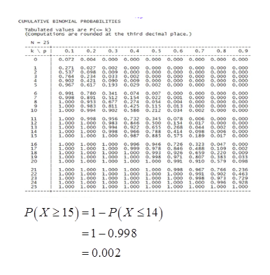 CUNULATIVE BINOMIAL PROBABILITIES Tabulated values are P(k) (Computations are rounded at the third decimal place.) N25 K\PI .2 .7 o.1 o.3 o.4 o.5 o.6 o.8 o.072 0.004 o.000 0.000 0.000 0.000 0.000 0. 000 .000 o.271 .027 0.002 0.000 o.000 0. o00 0.000 o.000 0.000 .764 0.234 0.033 o.002 .000o o.000 0. 000 .000 .000 .902 .421 .090 o.009 .00o o.000 0.000 .000 .000 0.967 0.617 0.193 0.029 0.002 0.000 0.000 0.000 0.000 .991 o.998 0.891 o.780 0.341 0.074 0.007 0.000 0.o00 0.000 o.000 0.000 0.000 0.000 1.000 0.953 .677 o.274 0.054 0.004 0.000 .000 .000 1.000 0.983 0.811 o.425 0.11S o.013 0.000 0.000 o.000 .212 0.034 0.002 0.000 0.000 o. 512 0.154 0.022 o.001 1.000 0.994 0.902 0.S86 11 12 13 14 is 1.000 0.998 0.956 o.732 0.34s o.o7s 0.o06 0.000 o.000 1.000 1.000 0.983 0.846 O.300 1.000 1.00o o.994 0.922 0.655 0. 268 0.044 o.002 0.000 1.000 1.006 1.000 .987 .885 . 575 .189 o.017 .000 16 17 18 1.000 1.000 1.000 .996 0.946 0.726 0.323 o.047 .000 1.000 1.000 1.000 0.999 0.978 1.000 1.000 1.000 1.000 0.993 0.998 1.000 1.000 1.000 1.000 1.00o 0,846 o.926 .971 o.991 0.488 0.659 0.807 0.910 0.S79 0.098 0.109 o. 220 0.009 . 383 0.033 20 1.000 1.000 1.000 1.000 1.00o .000 .000 1.000 i.000 1.000o 1.000 0. 991 0.902 o.463 i.000 .000o 1.000 1.000 1.000 1.000 0.998 o.973 0.729 1.000 1.000 1.000 1.000 1.000 1.000 1.000 o.996 0.928 1.000 .00o 1.000 1.000 1.000 1. 000 1.000 i.000 1.000 o.99 0.967 o.766 0.2136 23 P(X215) 1-P(X<14) =1-0.998 0.002 NM D000 Nm O0009 र्व क्व स्व स५ NNNNN