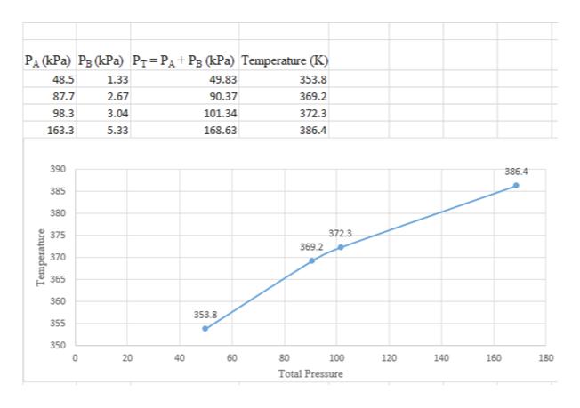 PA (kPa) P3 (kPa) Pr=PA+P3 (kPa) Temperature (K) 48.5 49.83 353.8 1.33 2.67 87.7 90.37 369.2 101.34 372.3 98.3 3.04 163.3 5.33 168.63 386.4 390 386.4 385 380 372.3 375 369.2 370 365 360 353.8 355 350 0 40 80 100 120 140 160 180 Total Pressure 60 20 Temperature