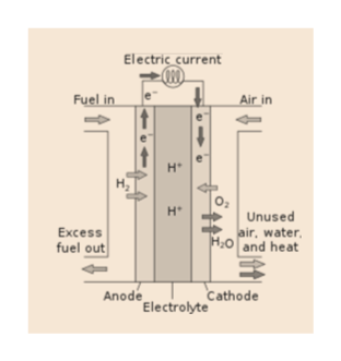 """Electric current Fuel in Air in н* н"""" Unused air, water H2O and heat Excess fuel out Anode Electrote Cathode"""