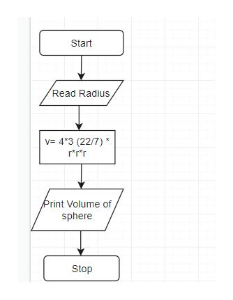Start Read Radius v 4-3 (22/7) rrr Print Volume of sphere Stop