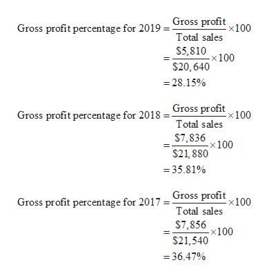 Gross profit percentage for 2019 . Gross profit 100 Total sales S5,810100 $20,640 =28.15% Gross profit percentage for 2018 = Gross profit 100 Total sales $7,836100 -X $21, 880 =35.81% Gross profit percentage for 2017 = Gross profit 100. Total sales $7,856x100 $21,540 36.47%