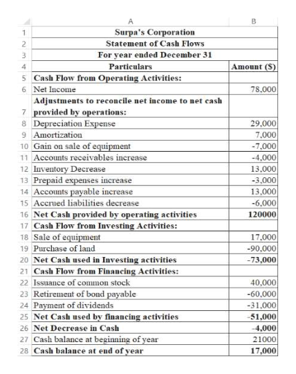 A Surpa's Corporation Statement of Cash Flows For year ended December 31 1 2 Amount (S) Particulars 5 Cash Flow from Operating Activities: 4 78,000 6 Net Income Adjustments to reconcile net income to net cash 7 provided by operations: 8 Depreciation Expense 9 Amortization 10 Gain on sale of equipment 11 Accounts receivables increase 12 Inventory Decrease 13 Prepaid expenses increase 14 Accounts payable increase 15 Accrued liabilities decrease 16 Net Cash provided by operating activities 17 Cash Flow from Investing Activities: 18 Sale of equipment 19 Purchase of land 20 Net Cash used in Investing activities 21 Cash Flow from Financing Activities: 22 Issuance of common stock 23 Retirement of bond payable 24 Payment of dividends 29,000 7.000 -7,000 -4,000 13.000 -3,000 13,000 -6,000 120000 17,000 -90.000 -73,000 40,000 -60,000 -31,000 -51,000 25 Net Cash used by financing activities 26 Net Decrease in Cash 27 Cash balance at beginning of year 28 Cash balance at end of year -4,000 21000 17,000