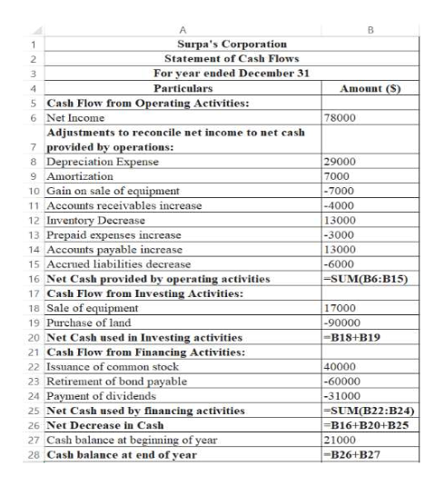 A Surpa's Corporation Statement of Cash Flows 1 For year ended December 31 Amount (S) Particulars Operating Activities: 4 5 Cash Flow from 78000 6 Net Income Adjustments to reconcile net income to net cash 7 provided by operations: 8 Depreciation Expense 9 Amortization 10 Gain on sale of equipment 11 Accounts receivables increase 12 Inventory Decrease 13 Prepaid expenses increase 14 Accounts payable increase 15 Accrued liabilities decrease 29000 7000 -7000 -4000 13000 -3000 13000 -6000 -SUM(B6:B15) 16 Net Cash provided by operating activities 17 Cash Flow from Investing Activities: 18 Sale of equipment 19 Purchase of land 17000 -90000 -B18+B19 20 Net Cash used in Investing activities 21 Cash Flow from Financing Activities: 22 Issuance of common stock 23 Retirement of bond payable 24 Payment of dividends 25 Net Cash used by financing activities 40000 -60000 -31000 -SUM(B22 :B24) -B16+ B20+B25 26 Net Decrease in Cash 27 Cash balance at beginning of year 28 Cash balance at end of year 21000 -B26+B27