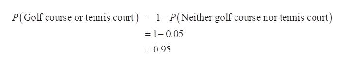 1- P(Neither golf course nor tennis court) P(Golf course or tennis court) -1-0.05 = 0.95