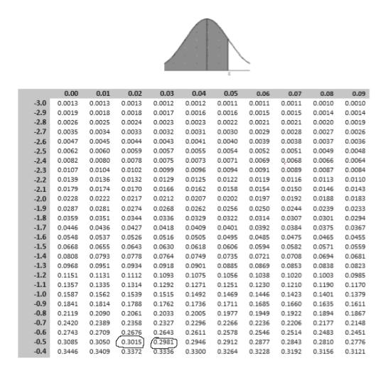 0.00 0.01 0.02 0.03 0.04 0.05 0.06 0.07 0.08 0.09 3.0 0.0013 0.0012 0.0012 0.0011 0.0010 0.0013 0.0013 0.0011 0.0011 0.0010 -2.9 0.0018 0.0017 0.0019 0.0018 0.0016 0.0016 0.0015 0.0015 0.0014 0.0014 -2.8 0.0023 0.0021 0.0026 0.0025 0.0024 0.0023 0.0022 0.0021 0.0020 0.0019 -2.7 0.0035 0.0034 0.0033 0.0032 0.0031 0.0030 0.0029 0.0028 0.0027 0.0026 0.0047 0.0044 0.0043 0.0041 0.0038 0.0037 -2.6 0.0045 0.0040 0.0039 0.0036 -2.5 0.0062 0.0060 0.0059 0.0057 0.0055 0.0054 0.0052 0.0051 0.0049 0.0048 -2.4 0.0082 0.0080 0.0078 0.0075 0.0073 0.0071 0.0069 0,0068 0.0066 0.0064 0.0107 0.0104 0.0102 0.0099 0.0091 0.0089 -2.3 0.0096 0.0094 0.0087 0.0084 0.0113 -2.2 0.0139 0.0136 0.0132 0.0129 0.0125 0.0122 0.0119 0.0116 0.0110 0.0162 0.0179 0.0174 0.0166 0.0154 0.0150 0.0146 0.0143 -2.1 0.0170 0.0158 -2.0 0.0228 0.0222 0.0217 0.0212 0.0207 0.0202 0.0197 0.0192 0.0188 0.0183 -1.9 0.0287 0.0281 0.0274 0.0268 0.0262 0.0256 0.0250 0.0244 0.0239 0.0233 1.8 0.0351 0.0307 0.0359 0.0344 0.0336 0.0329 0.0322 0.0314 0.0301 0.0294 -1.7 0.0446 0.0436 0.0427 0.0418 0.0409 0.0401 0.0392 0.0384 0.0375 0.0367 1.6 0.0548 0.0537 0.0526 0.0516 0.0505 0.0495 0.0485 0.0475 0.0465 0.0455 -1.5 0.0668 0.0643 0.0618 0.0655 0.0630 0.0606 0.0594 0.0582 0.0571 0.0559 -1.4 0.0808 0.0793 0.0778 0.0764 0.0749 0.0735 0.0721 0.0708 0.0694 0.0681 -1.3 0.0968 0.0918 0.0885 0.0869 0.0853 0.0951 0.0934 0.0901 0.0838 0.0823 -1.2 0.1151 0.1131 0.1112 0.1093 0.1075 0.1056 0.1038 0.1020 0.1003 0.0985 1.1 0.1357 0.1335 0.1314 0.1292 0.1271 0.1251 0.1230 0.1210 0.1190 0.1170 -1.0 0.1587 0.1515 0.1446 0.1423 0.1562 0.1539 0.1492 0.1469 0.1401 0.1379 -0.9 0.1762 0.1841 0.1814 0.1788 0.1736 0.1711 0.1685 0.1660 0.1635 0.1611 -0.8 0.2119 0.2033 0.1977 0.1949 0.1922 0.1894 0.1867 0.2090 0.2061 0.2005 -0.7 0.2420 0.2327 0.2389 0.2358 0.2296 0.2266 0.2236 0.2206 0.2177 0.2148 -0.6 0.2743 0.2709 0.2676 0.2643 0.2611 0.2578 0.2546 0.2514 0.2483 0.2451 f0.2981 0.3336 -0.5 0.3015 0.2912 0.3085 0.3050 0.2946 0.2877 0.2843 0.2810 0.2
