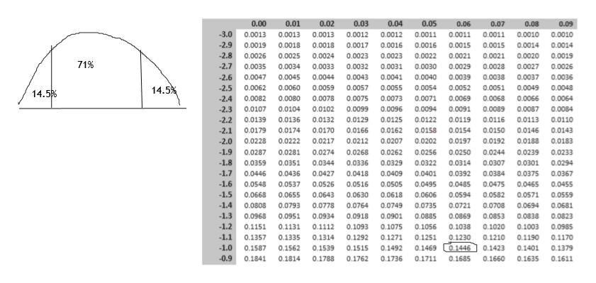 0.00 0.01 0.02 0.03 0.04 0.05 0.06 0.07 0.08 0.09 -3.0 0.0012 0.0011 0.0013 0.0013 0.0013 0.0012 0.0011 0.0011 0.0010 0.0010 -2.9 0.0017 0.0015 0.0015 0.0019 0.0018 0.0018 0.0016 0.0016 0.0014 0.0014 -2.8 0.0022 0.0019 0.0026 0.0025 0.0024 0.0023 0.0023 0.0021 0.0021 0.0020 71% -2.7 0.0034 0.0035 0.0033 0.0032 0.0031 0.0030 0.0029 0.0028 0.0027 0.0026 0.0044 -2.6 0.0047 0.0045 0.0043 0.0041 0.0040 0.0039 0.0038 0.0037 0.0036 14.5% 0.0057 0.0055 0.0049 -2.5 0.0062 0.0060 0.0059 0.0054 0.0052 0.0051 0.0048 14.5% 0.0080 0.0075 0.0071 -2.4 0.0082 0.0078 0.0073 0.0069 0.0068 0.0066 0.0064 0.0102 -2.3 0.0107 0.0104 0.0099 0.0096 0.0094 0.0091 0.0089 0.0087 0.0084 0.0132 0.0125 0.0122 -2.2 0.0139 0.0136 0.0129 0.0119 0.0116 0.0113 0.0110 0.0179 0.0166 0.0162 0.0150 -2.1 0.0174 0.0170 0.0158 0.0154 0.0146 0.0143 0.0228 0.0207 0.0192 -2.0 0.0222 0.0217 0.0212 0.0202 0.0197 0.0188 0.0183 -1.9 0.0250 0.0244 0.0287 0.0281 0.0274 0.0268 0.0262 0.0256 0.0239 0.0233 1.8 0.0344 0.0329 0.0294 0.0359 0.0351 0.0336 0.0322 0.0314 0.0307 0.0301 1.7 0.0436 0.0446 0.0427 0.0418 0.0409 0.0401 0.0392 0.0384 0.0375 0.0367 -1.6 0.0475 0.0548 0.0537 0.0526 0.0516 0.0505 0.0495 0.0485 0.0465 0.0455 1.5 0.0668 0.0655 0.0643 0.0630 0.0618 0.0606 0.0594 0.0582 0.0571 0.0559 -1.4 0.0808 0.0721 0.0793 0.0778 0.0764 0.0749 0.0735 0.0708 0.0694 0.0681 1.3 0.0968 0.0951 0.0934 0.0918 0.0901 0.0885 0.0869 0.0853 0.0838 0.0823 -1.2 0.1151 0.1131 0.1112 0.1093 0.1075 0.1056 0.1038 0.1020 0.1003 0.0985 -1.1 0.1292 0.1271 0.1251 0.1357 0.1335 0.1314 0.1230 0.1210 0.1190 0.1170 0.1446 -1.0 0.1423 0.1587 0.1562 0.1539 0.1515 0.1492 0.1469 0.1401 0.1379 -0.9 0.1841 0.1814 0.1788 0.1762 0.1736 0.1711 0.1685 0.1660 0.1635 0.1611