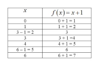 f(x)x+1 0 11 0 1 11 2 3-1 2 3 31 4 4 4+1 5 6 1 5 6 6 6 1 7