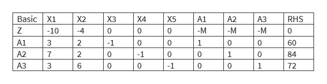 Basic X1 RHS X2 ХЗ Х4 X5 A1 A2 АЗ Z -M -M -10 4 0 0 10 -M A1 3 2 -1 0 0 1 0 60 A2 7 2 0 -1 1 84 АЗ 3 6 0 0 -1 0 0 1 72