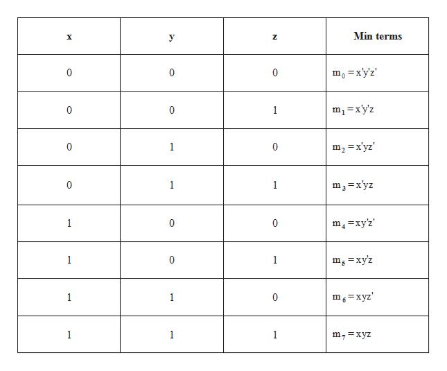 Min terms X mo =xy'z 0 0 0 m-xy'z 0 0 1 1 m2 x'yz' 0 C m3=x'yz 0 1 1 m4=xy'2 1 C 0 1 0 1 mg=xyz m6=xyz 1 1 C 1 1 1 m,=xyz