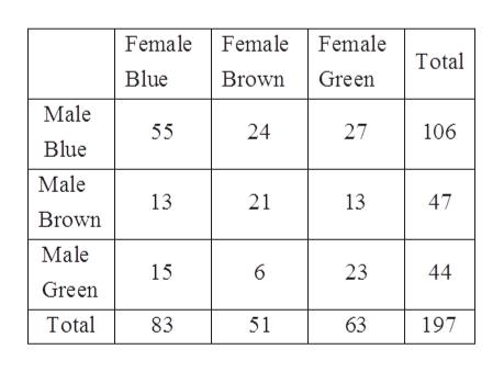 Female Female Female Brown Green Total Blue Male 27 106 55 24 Blue Male 13 21 13 47 Brown Male 15 23 44 Green Total 83 51 63 197