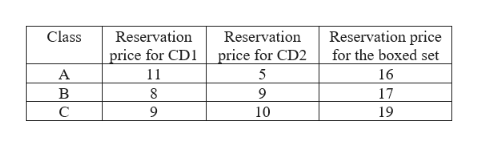 Reservation price for the boxed set Class Reservation Reservation price for CD2 price for CD A 11 5 16 В 8 9 17 C 19 10