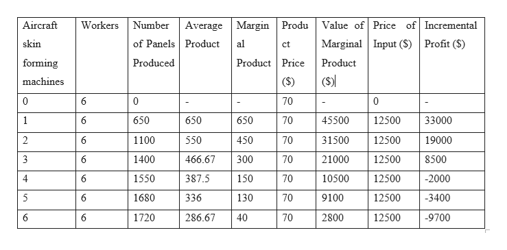Workers NumberAverage Margin ProduValue of Price of Incremental Aircraft of Panels Product Marginal Input (S) Profit (S) skin al ct Product Price Produced forming Product (S) ($) machines 0 6 0 70 0 650 45500 1 6 650 650 70 12500 33000 1100 2 6 550 450 70 31500 12500 19000 1400 300 3 6 466.67 70 21000 12500 8500 387.5 4 6 1550 150 70 10500 12500 -2000 5 6 1680 336 130 70 9100 12500 -3400 9700 6 1720 286.67 40 70 2800 12500