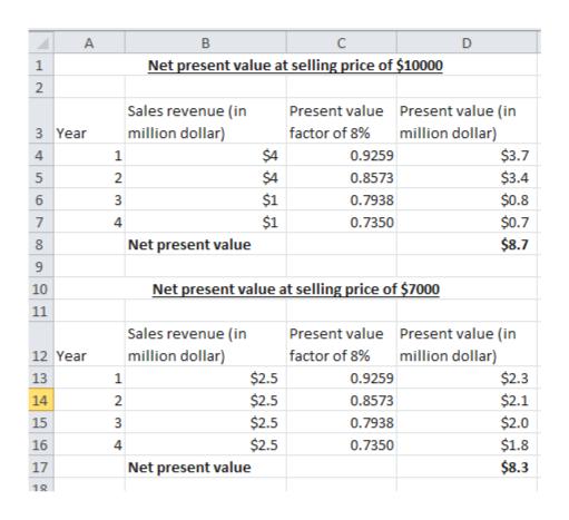 A Net present value at selling price of $10000 1 Sales revenue (in million dollar) Present value Present value (in million dollar) factor of 8% 3 Year $4 $3.7 1 0.9259 4 $4 $3.4 $0.8 $0.7 $8.7 0.8573 5 2 $1 6 3 0.7938 $1 4 7 0.7350 8 Net present value 9 Net present value at selling price of $7000 10 11 Sales revenue (in million dollar) Present value Present value (in factor of 8% million dollar) $2.3 $2.1 12 Year $2.5 0.9259 13 1 $2.5 14 2 0.8573 $2.5 $2.5 $2.0 0.7938 15 $1.8 16 4 0.7350 $8.3 Net present value 17 12 unoN