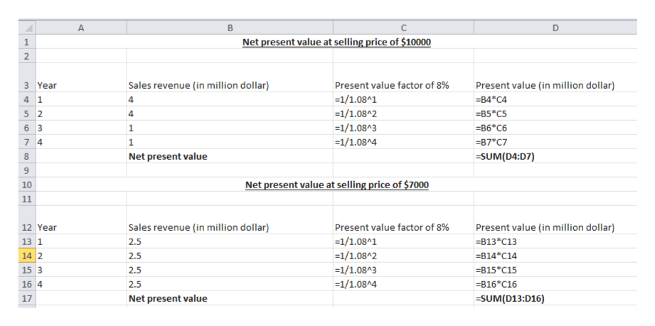 C A B D Net present value at selling price of $10000 1 2 3 Year Sales revenue (in million dollar) Present value factor of 8% Present value (in million dollar) =1/1.08^1 -B4*C4 4 1 =1/1.08^2 5 2 B5*C5 =1/1.08A3 B6*C6 6 3 =1/1.08^4 87*C7 7 4 Net present value =SUM(D4:D7) Net present value at selling price of $7000 10 11 Present value factor of 8% 12 Year Sales revenue (in million dollar) Present value (in million dollar) =1/1.08^1 =1/1.08^2 =1/1.08A3 13 1 B13 C13 2.5 14 2 B14*C14 2.5 15 3 B15*C15 2.5 B16 C16 =1/1.08^4 16 4 2.5 Net present value =SUM(D13:D16) 17