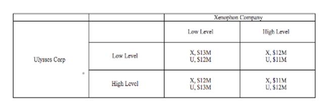 Хenuphon C'orpaпy igh Level Low Level X,$12M U.$11M X, S13M U.S12M Low Level Ulysscs Corp X, S12M U,S13M X, $11M U.$12M High Level
