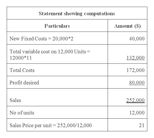 Statement showing computations Amount ($) Particulars New Fixed Costs = 20,000*2 40,000 Total variable cost on 12,000 Units = 12000 11 132,000 Total Costs 172,000 Profit desired 80.000 Sales 252.000 No of units 12,000 Sales Price per unit 252,000/12,000 21