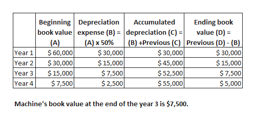 Beginning Depreciation book value expense (B)depreciation (C) =| (A) $60,000 $30,000 $15,000 $7,500 Ending book value (D) Accumulated (B) +Previous (C) Previous (D)- (B) (A) x 50% $30,000 $15,000 $7,500 $2,500 $30,000 $45,000 $52,500 $55,000 $30,000 $15,000 $7,500 $5,000 Year 1 Year 2 Year 3 Year 4 Machine's book value at the end of the year 3 is $7,500.