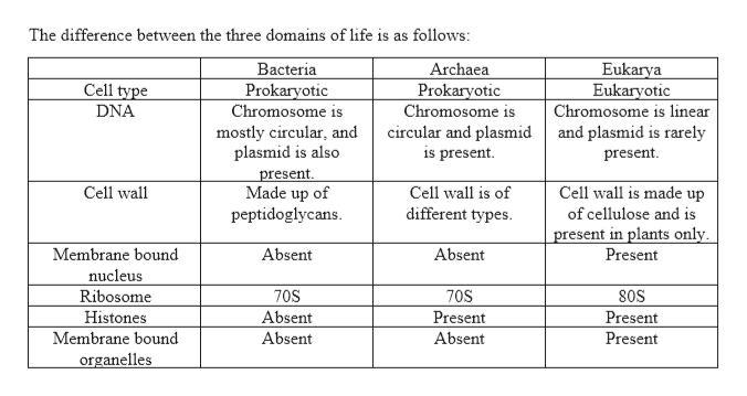Biology homework question answer, step 2, image 1