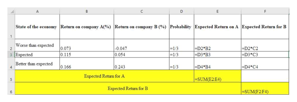 B E State of the economy Return on company A(% ) Return on company B (% ) Probability Expected Return on A Expected Return for B Worse than expected -D2 *B2 =D3 *B3 -D2 C2 -D3 C3 0.073 0.115 -0.047 - 1/ 3 3 Expected - 1 / 3 0.054 Better than expected 4 =D4*B4 0.166 =D4*C4 0.243 - 1/3 Expected Return for A -SUM(E2E4) Expected Return for B =SUM(F2:F4) 6