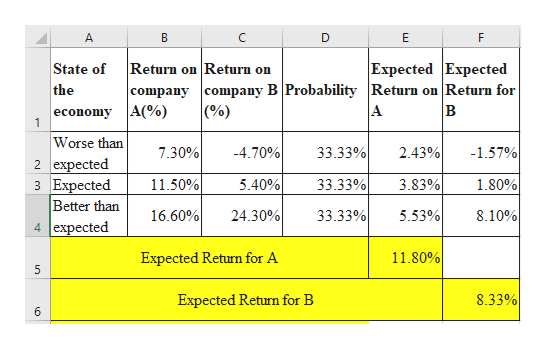 A. C D Е Expected Expected company company BProbability Return on Return for Return on Return on State of the (%) в economy A(%) 1 A Worse than 7.30% -4.70% 33.33% 2.43% -1.57% 2 expected з Еxpected Better than 4 expected 11.50% 33.33% 5.40% 3.83% 1.80% 16.60% 33.33% 5.53% 8.10% 24.30% 11.80% Expected Return for A 8.33% Expected Return for B 6 n