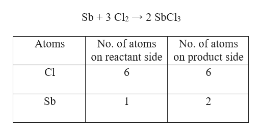 Sb 3 Cl2 2 SbCl3 No. of atoms No. of atoms Atoms on reactant side on product side Cl 6 6 Sb 1 2