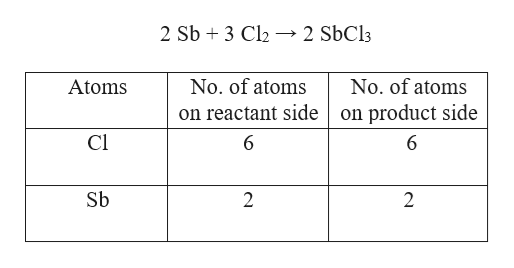 2 Sb3 Cl2 2 SbCl3 No. of atoms No. of atoms Atoms on reactant sideon product side Cl 6 6 Sb 2 2