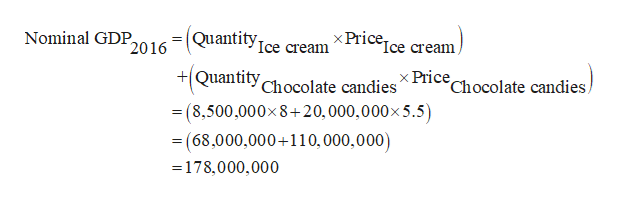 Nominal GDP2016 =(QuantityIce cream XPricejce cream/ +QuantityChocolate candies x Price Chocolate candies (8,500,000x8+20,000,000x 5.5) = = (68,000,000+110,000,000) - 178,000,000