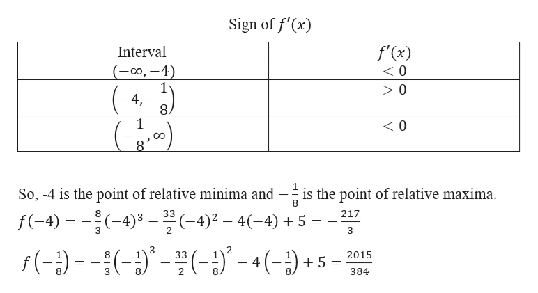 Sign of f'(x) f'(x) Interval (00,-4) 0 -4 8 1 < 0 So, -4 is the point of relative minima and --- is the point of relative maxima. f(-4) -4)3(-4)4-4) 8 217 ( -(- f () 8 33 2015 4 2. 384