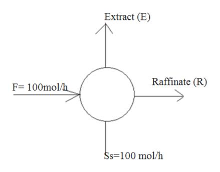 Extract (E) Raffinate (R) F 100mol/h Ss-100 mol/h