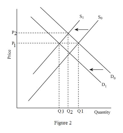 So S1 P2 Do Quantity Q3 Q2 Q1 Figure 2 Price