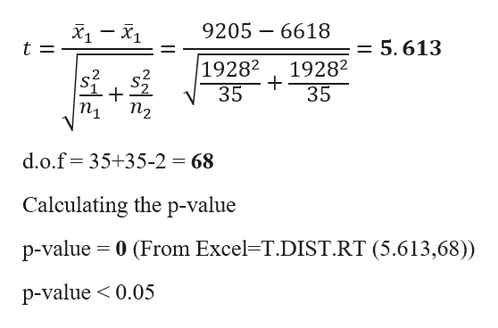 Ху — X1 9205 6618 t = = 5.613 19282 19282 35 35 Пу п2 d.o.f 35+35-2 68 Calculating the p-value p-value 0 (From Excel-T.DIST.RT (5.613,68)) p-value 0.05