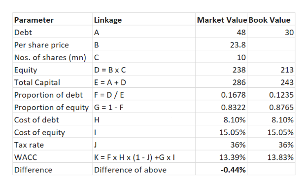 Linkage Market Value Book Value Parameter Debt 48 A 30 Per share price В 23.8 Nos. of shares (mn) 10 C D Bx C Equity 238 213 Total Capital E A D 286 243 Proportion of debt F D/E Proportion of equity G 1- F 0.1678 0.1235 0.8322 0.8765 Cost of debt н 8.10% 8.10% Cost of equity 15.05% 15.05% | Tax rate J 36% 36% K Fx Hx (1-J) +G x WACC 13.39% 13.83% Difference Difference of above -0.44%