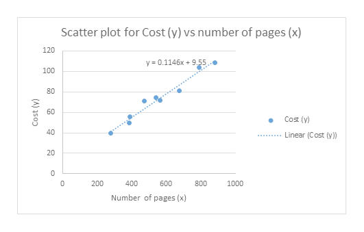 Scatter plot for Cost (y) vs number of pages (x) 120 y 0.1146x+9.55 100 60 Cost (y) 40 Linear (Cost (y) 20 0 200 400 600 800 1000 Number of pages (x) 80 (A) as0