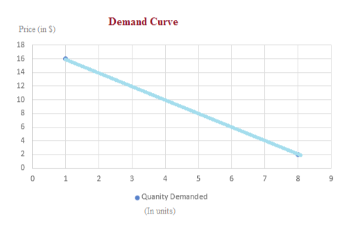 Demand Curve Price (in S) 18 16 14 12 10 8 6 4 2 0 0 1 2 3 4 5 6 7 9 Quanity Demanded (In units) un