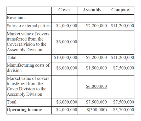 Cover Assembly Company Revenue Sales to external parties $4,000,000 $7,200,000 $11,200,000 Market value of covers transferred from the Cover Division to the Assembly Division $6.000.000 $10,000,000 $7,200,000 $11,200,000 Total Manufacturing costs of division $6,000,000 s1,500,000 $7,500,000 Market value of covers transferred from the Cover Division to the Assembly Division Total $6.000,000 $6,000,000 $7,500,000 $7,500,000 $3,700,000 Operating income $4,000,000 $(300,000)