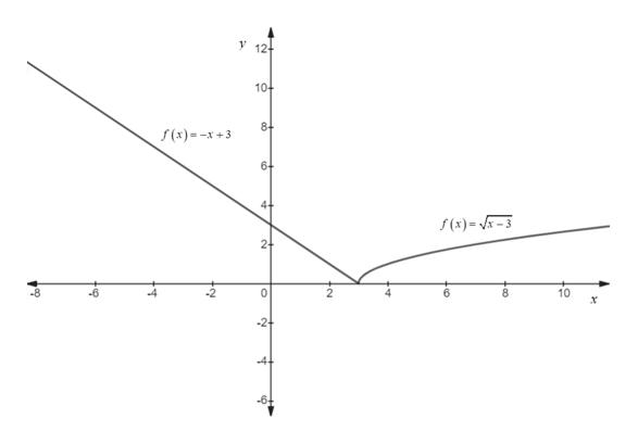 y12 10+ 8- f(x)=-x +3 6 4 (x)=-3 2- 0 4 10 -2+ 4 -6