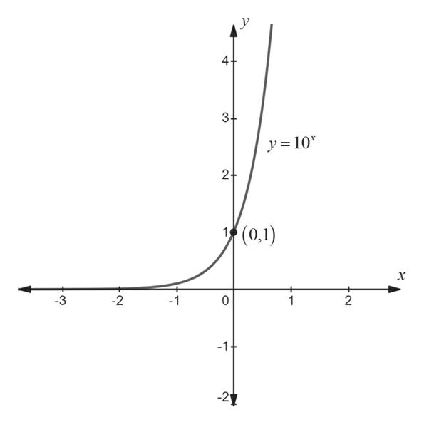 у 4+ 3+ y=10 24 (0,1) х -3 -2 2 1 1 -1 -21