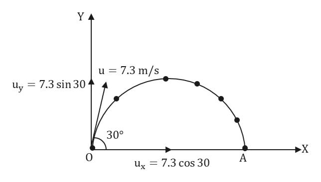 Y A u 7.3 m/s u,= 7.3 sin 30 300 A ug = 7.3 cos 30