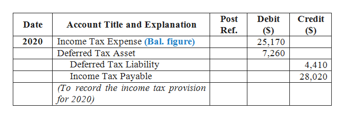 Debit Post Credit Account Title and Explanation Date (S) Ref. (S) 25,170 7,260 Income Tax Expense (Bal. figure) 2020 Deferred Tax Asset Deferred Tax Liability Income Tax Payable (To record the income tax provision for 2020) 4,410 28,020