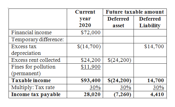 Current Future taxable amount Deferred Deferred year 2020 Liability asset Financial income Temporary difference: $72,000 $(14,700) $14,700 Excess tax depreciation $24,200 S(24,200) $11.900 Excess rent collected Fines for pollution (permanent) $93,400 S(24,200) 30% Taxable income 14,700 Multiply: Tax rate Income tax payable 30% 30% 28,020 (7,260) 4,410