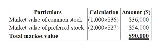 Calculation Amount Particulars Market value of common stock |(1,000x$36) Market value of preferred stock (2,000x$27) |Total market value $36,000 $54,000 $90,000