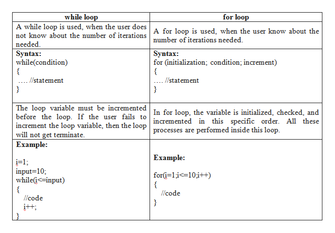 for loop while loop A while loop is used, when the user doesA for loop is used, when the user know about the not know about the number of iterationsnumber of iterations needed. needed Syntax while(condition) { Syntax: for (initialization; condition; increment) { statement lstatement } } The loop variable must be incremented In for loop, the variable is initialized, checked, and before the loop. If the user fails to increment the loop variable, then the loopncremented in this specific order. All these will not get terminate. Еxample: processes are performed inside this loop. Example: i=1 input 10 while-input) for-1i-10i+ { /code lcode }