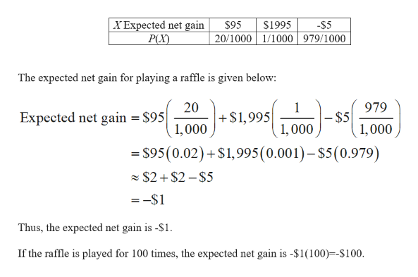  X Expected net gain Р) $95 $1995 -S5 20/1000 1/1000 979/1000 The expected net gain for playing a raffle is given below: 20 $1,995 979 1 -$5 1,000 $95 Expected net gain 1,000 1,000 - $95(0.02)+ $1,995 (0.001)- $5 (0.979) $2$2-$5 =-S1 Thus, the expected net gain is -$1 If the raffle is played for 100 times, the expected net gain is -$1(100)-S100
