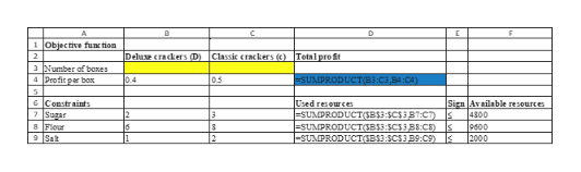 1 Objective func tion Delux crackers (D) Classic crackers () Total pro St 2 3 Number of boses =SUMPRODUCTB3:C3,B4 : C4) 4 Profit pr box 0.4 05 5 6 Constraints 7Sugar 8 Flour 9Sat Used resources Sign Available resources 4300 9600 |2000 -SUMPRODUCTSBS3:SCS387:CT) |-SUMPRODUCTGB3:SC53B8:CB) SUMPRODUCTGBS3:SCS3B9:C9) k 2