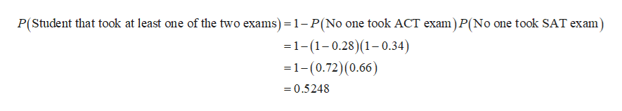 P(Student that took at least one of the two exams) = 1- P(No one took ACT exam) P(No one took SAT exam -1-(1-0.28) (1-0.34) =1- (0.72) (0.66) 0.5248