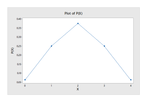 Plot of PX) 0.40 0.35 0.30 025 020 a15 0.10 0,05 0 2 3 х (x)d