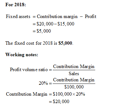 What is Profit Volume ratio