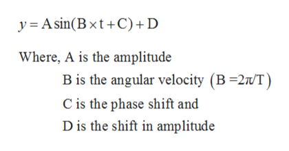y Asin(Bxt+C)+ D Where, A is the amplitude B is the angular velocity (B-2/T) C is the phase shift and D is the shift in amplitude