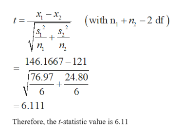 (with nn2 df t = п, 146.1667-121 76.97 24.80 V 6 6 =6.111 Therefore, the t-statistic value is 6.11